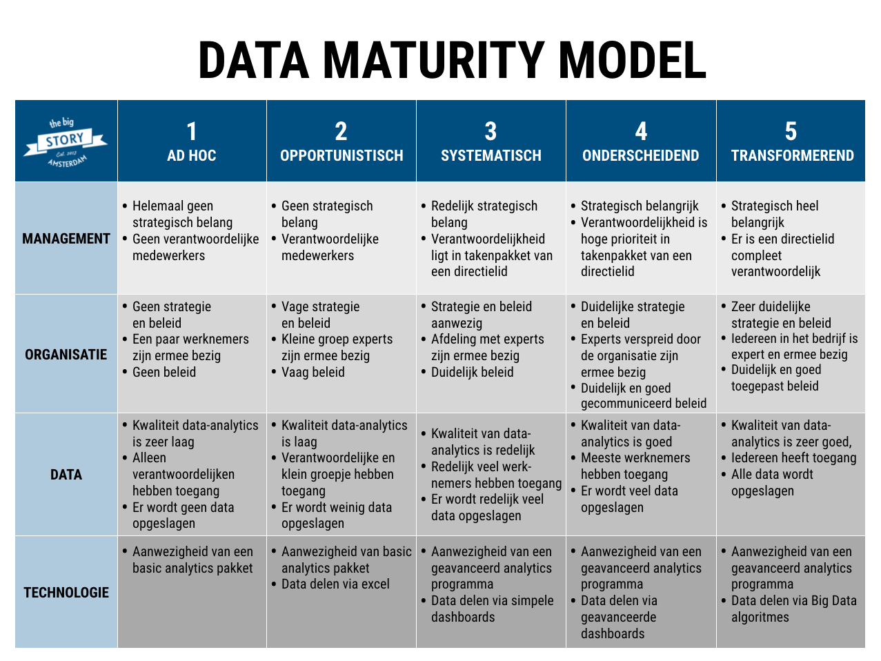 Data Maturity Model van The Big Story geeft inzicht in data gedreven werkwijze