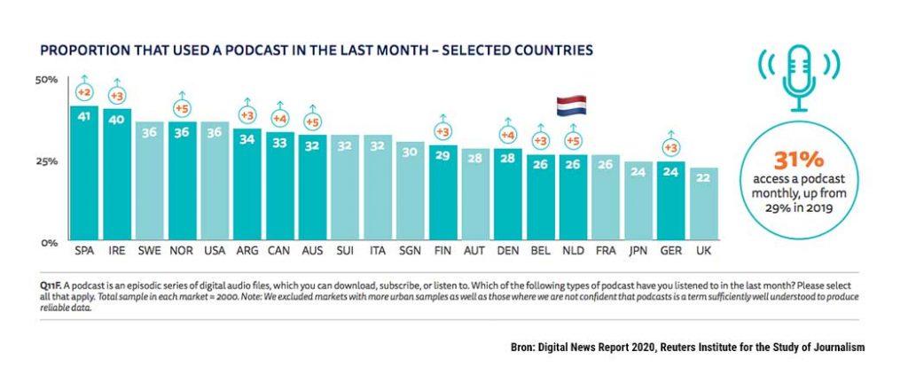 Steeds meer mensen luisteren naar podcasts, grafiek 2020, Digital News Report