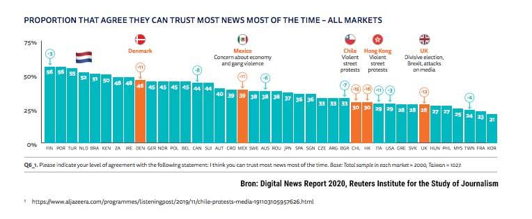 vertrouwen in Media wereldwijd 2020, Digital News Report